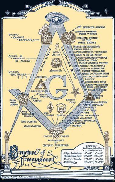 masonic explanation